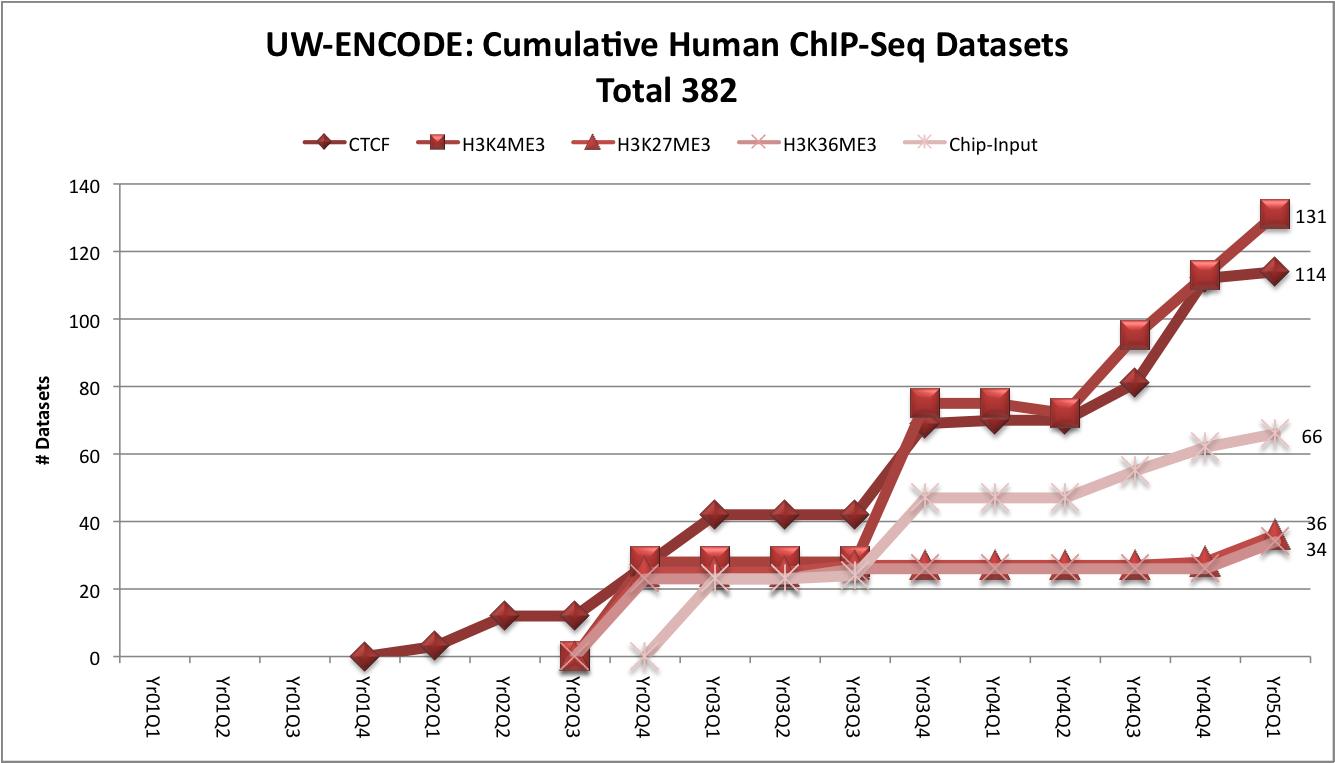UW-ENCODE: Culmulative Human ChIP-Seq Datasets: # Cell TypesYr016Yr0212Yr0318Yr0424Yr05Q130 # Cell Types doneYr010Yr0212Yr0324Yr0462Yr05Q166  MilestoneYr0160Yr02120Yr03160Yr04240Yr05Q1300 SubmittedYr010Yr0261Yr03128Yr04340Yr05Q1382